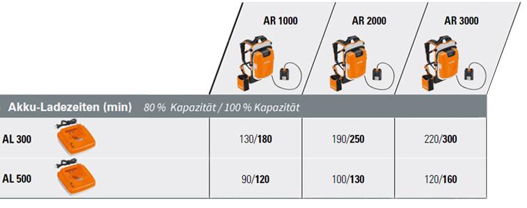 Übersicht Ladezeiten AR 3000