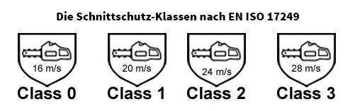 Schnittschutzklassen Piktogramm