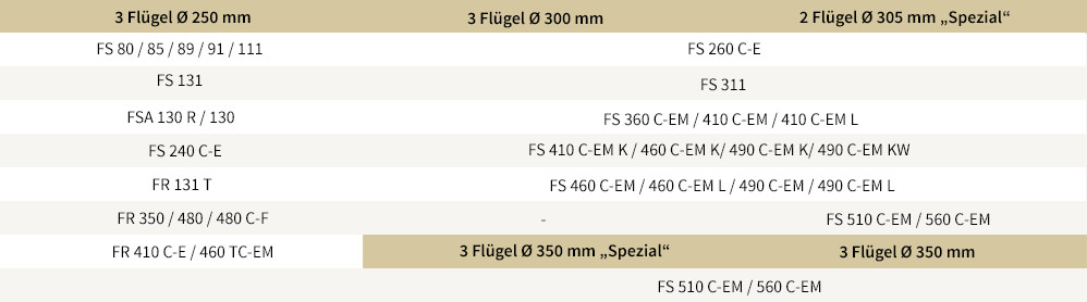 stihl dickichtmesser 3 fl gel 250 mm. Black Bedroom Furniture Sets. Home Design Ideas